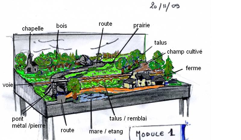 Schéma module